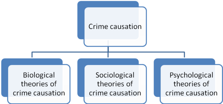 Psychological Crime Theory- Explanations and Applications