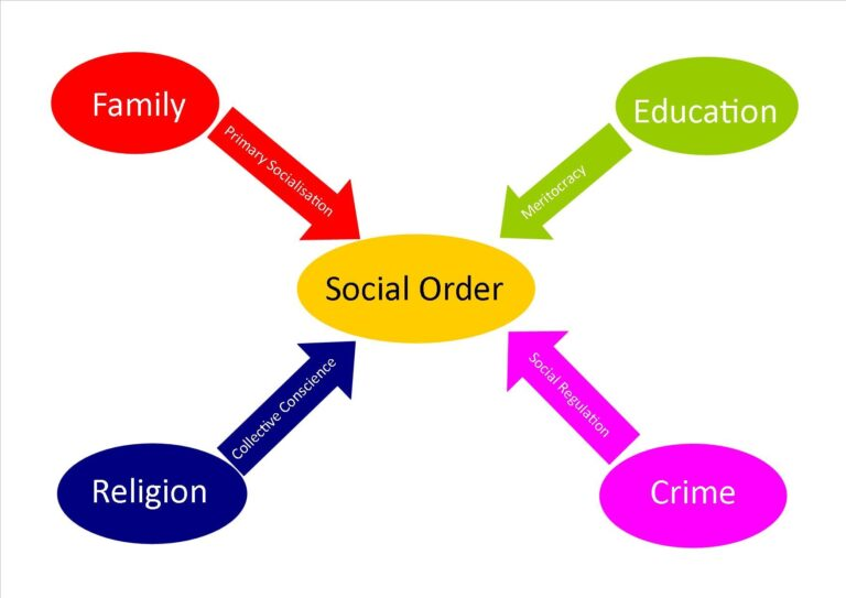 Social Structure Theories- Definition, Branches and Examples