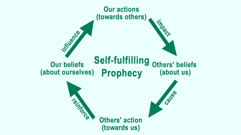 Top 90 Self-fulfilling Prophecy Examples
