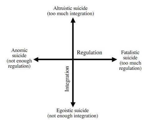 Anomie Theory- Today's Examples & Applications