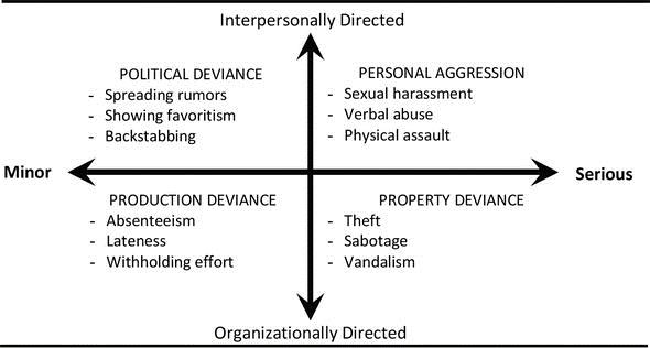workplace-deviance